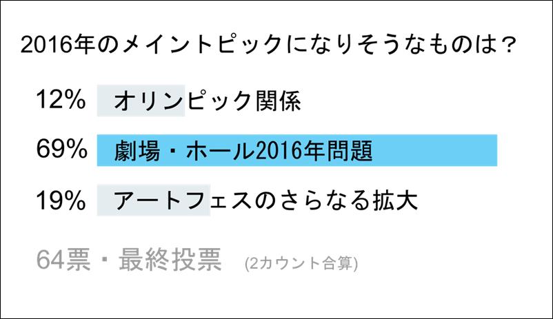 2016トピック