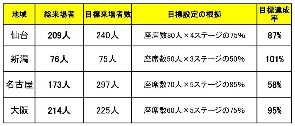 来場者数の表2xlsx